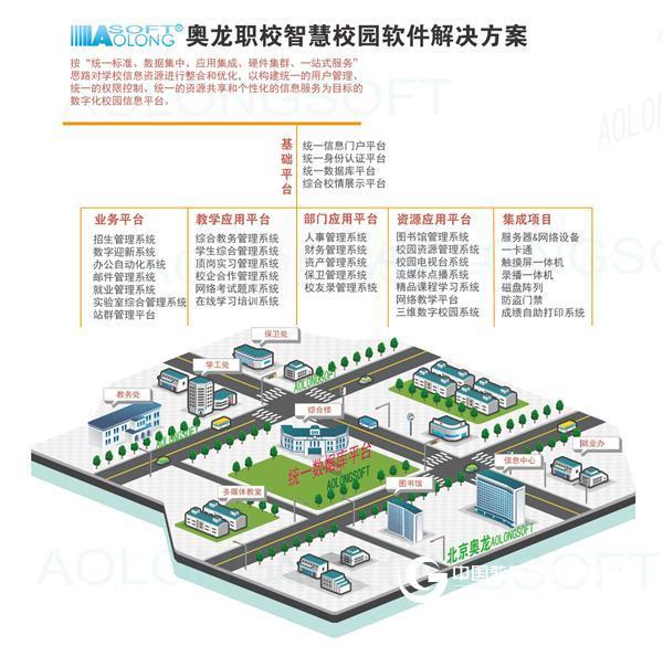 張北職教中心采購奧龍數字化校園平臺軟件系統