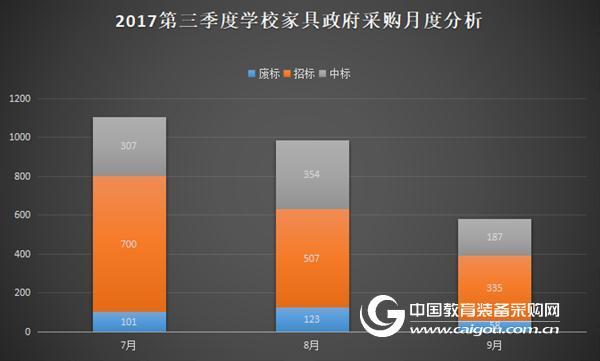 2017年第三季度学校家具政府采购分析