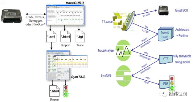 Symtavision — 分布式控制系统时间建模分析和验证工具