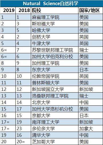 2019年专业排行_2018年大学毕业生薪酬排行榜, 看看你的母校排在第几