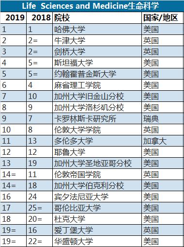 2019年大学学科排行_最新丨2019世界各大学一流学科排名出炉